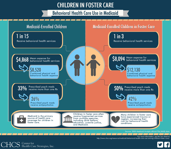 Children-in-Foster-Care-Behavioral-Health-Care-Use-in-Medicaid5